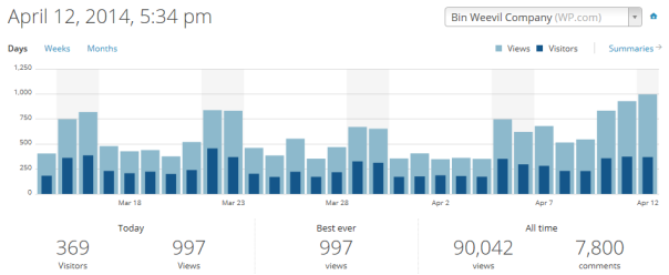 Weevily wow! Our blog views are sky high! The time in this picture is an hour early. - hf556